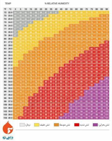 راه های تعیین شدت تنش حرارتی در گاو